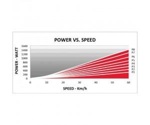 Велотренажер ELITE QUBO POWER SMART B+